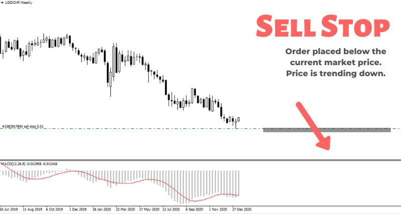 What is a Sell Stop Order with Example
