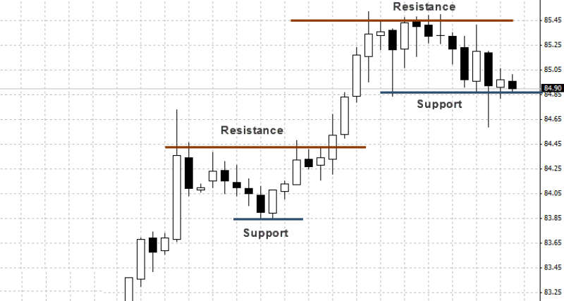 Trading the support and resistance levels strategy