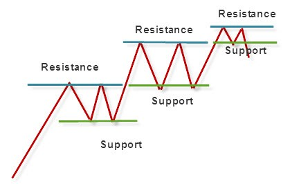 Support and resistance diagram