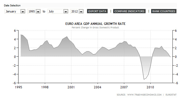 EU Economic Indicators