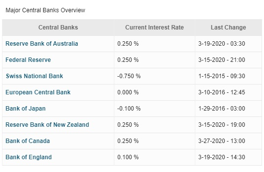 Major Central Banks Interest Rates Overview 29-06-2020