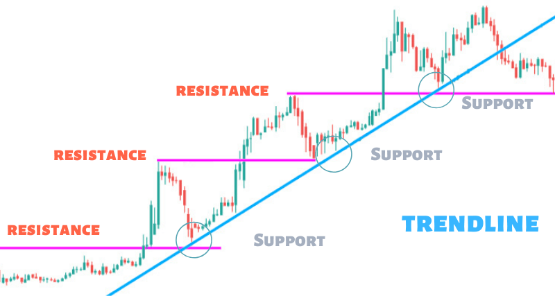 Trendlines trading strategy