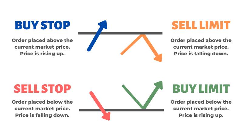 Which trading order types are available in Forex
