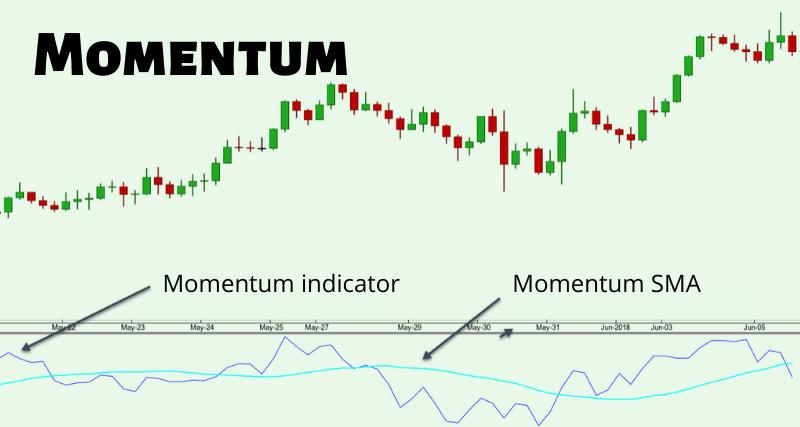 What is a Momentum Indicator in Forex