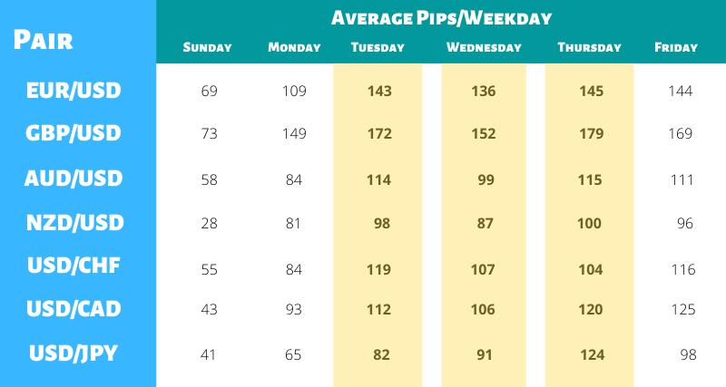 Forex Average Pips Weekdays