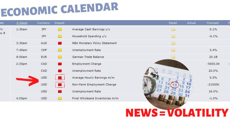 Forex market volatility and economic news events