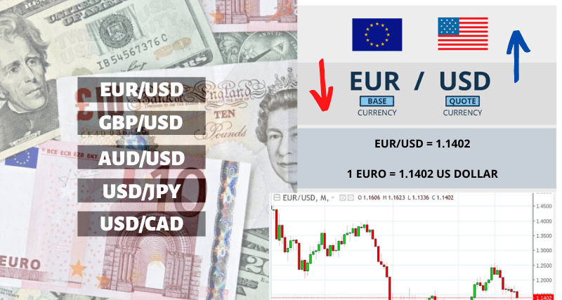 What are forex currency pairs