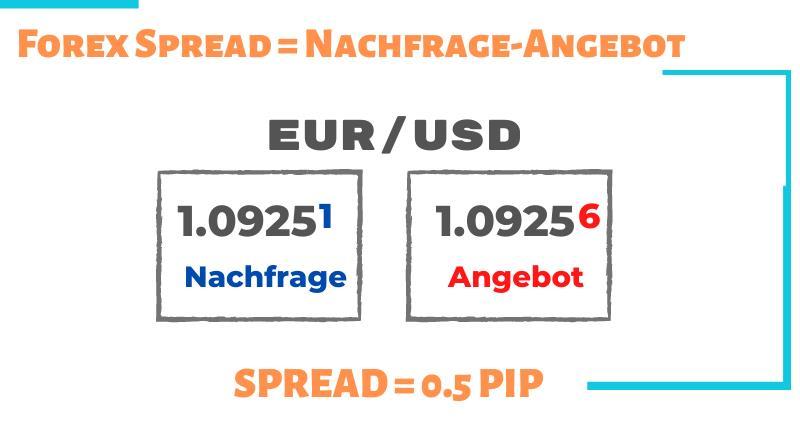 bitcoin arbitrage handel 500% kryptowährungsbroker schweiz