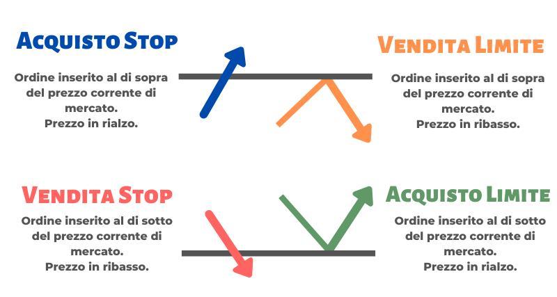 tipi ordine forex