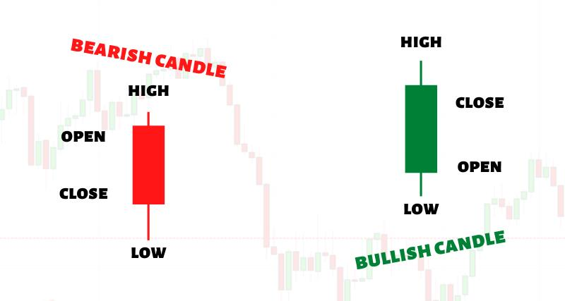 What is a candlestick bar in forex
