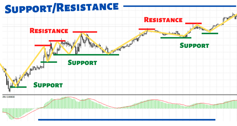 What is Support and Resistance in Forex