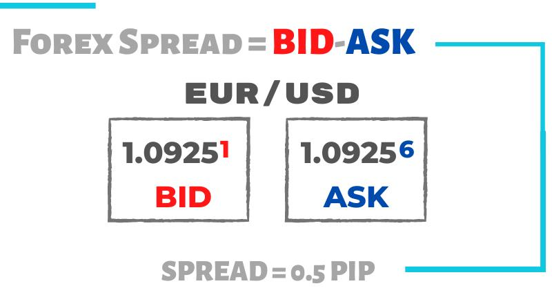 What is the spread in forex